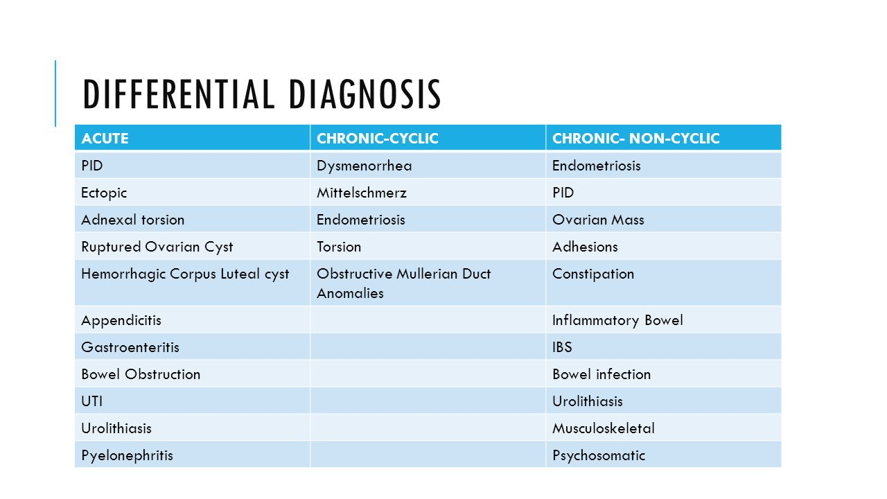 SECONDARY DYSMENORRHEA Presents similarly to primary dysmenorrhea, starts at a later age Diagnosed when there is pelvic pathology believed to be the etiology of the pain  Prior cervical surgery  Menorrhagia  Excessive vaginal discharge Common causes in adolescents include  Endometriosis  Congenital malformations  Cervical stenosis  Infections