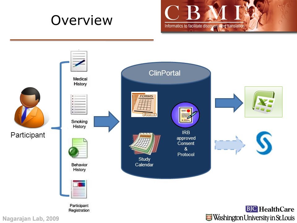 Participant Overview IRB approved Consent & Protocol Study Calendar ClinPortal