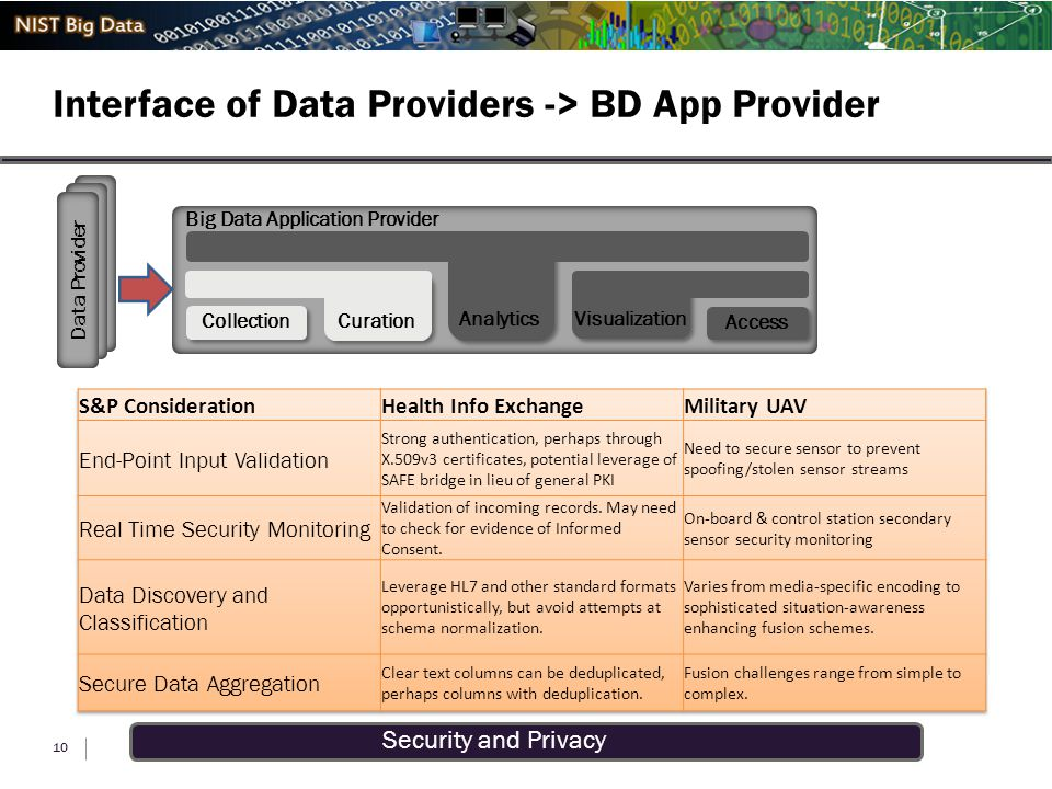 Security and Privacy Interface of Data Providers -> BD App Provider 10 Big Data Application Provider Visualization Access Analytics Curation Collection Data Provider