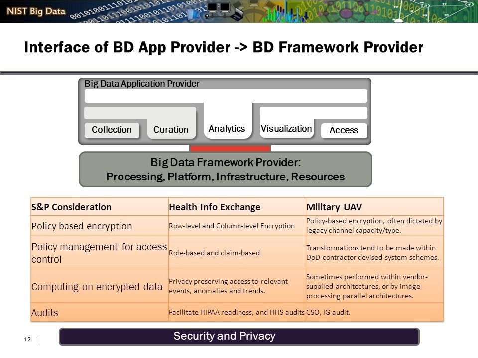 Security and Privacy Interface of BD App Provider -> BD Framework Provider 12 Big Data Application Provider Visualization Access Analytics Curation Co