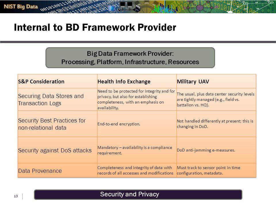 Security and Privacy Internal to BD Framework Provider 13 Big Data Framework Provider: Processing, Platform, Infrastructure, Resources