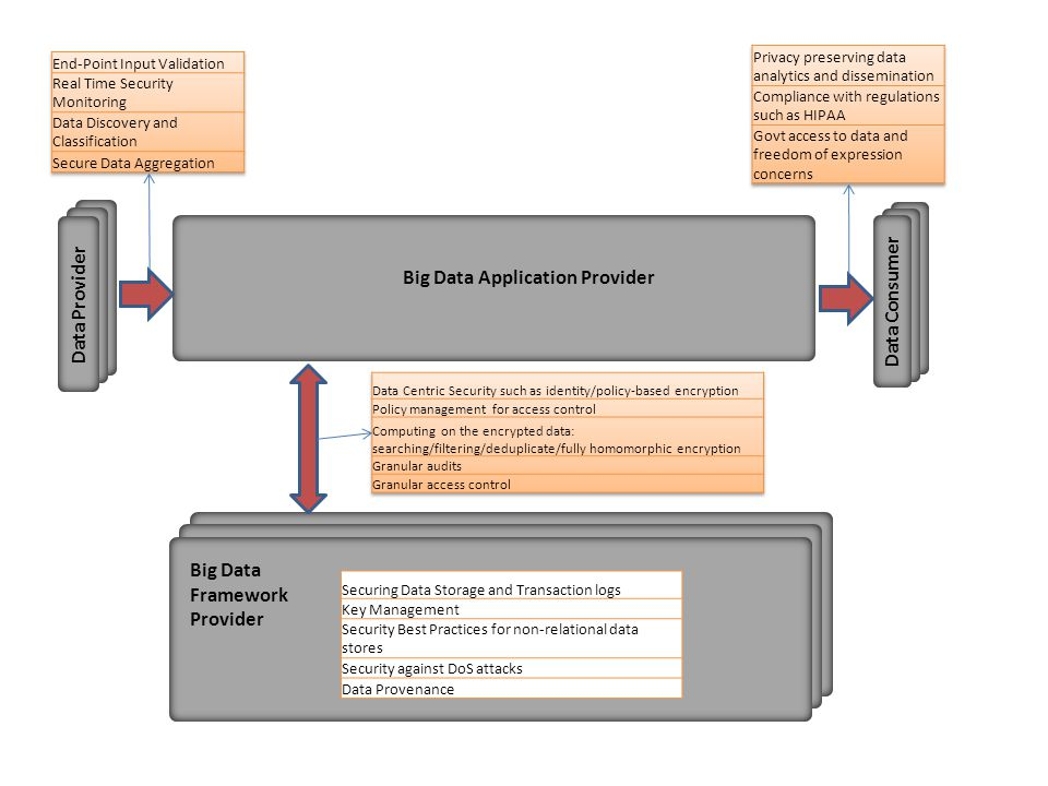 Big Data Application Provider Data Consumer Data Provider Big Data Framework Provider Securing Data Storage and Transaction logs Key Management Security Best Practices for non-relational data stores Security against DoS attacks Data Provenance