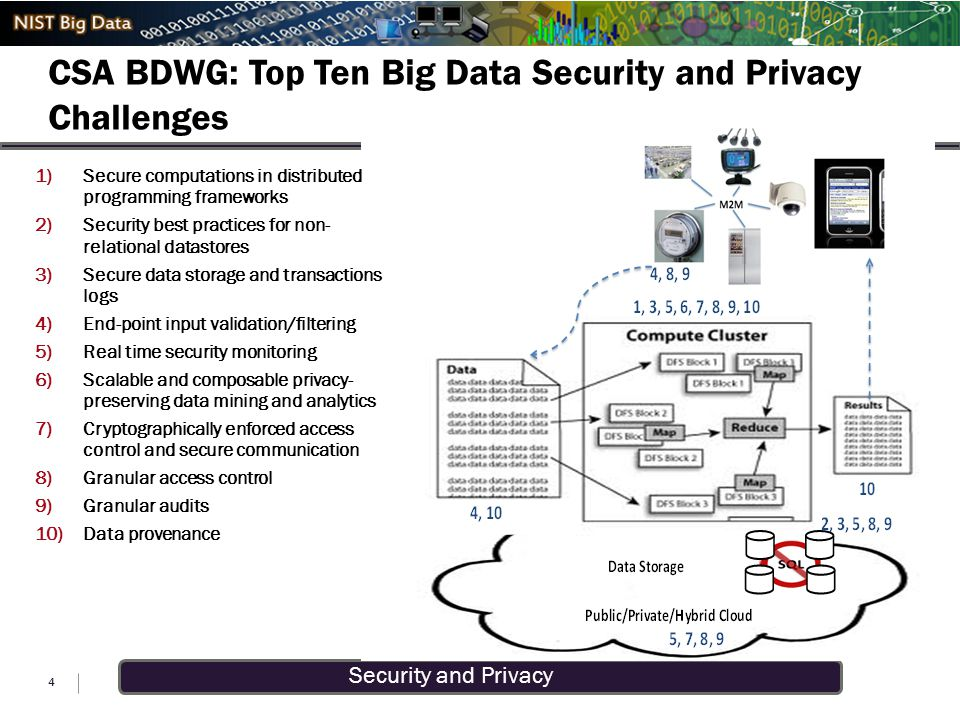 Security and Privacy CSA BDWG: Top Ten Big Data Security and Privacy Challenges10 Challenges Identified by CSA BDWG 4 1)Secure computations in distrib