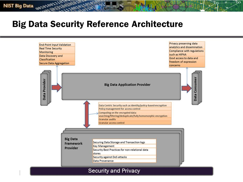 Security and Privacy Big Data Security Reference Architecture