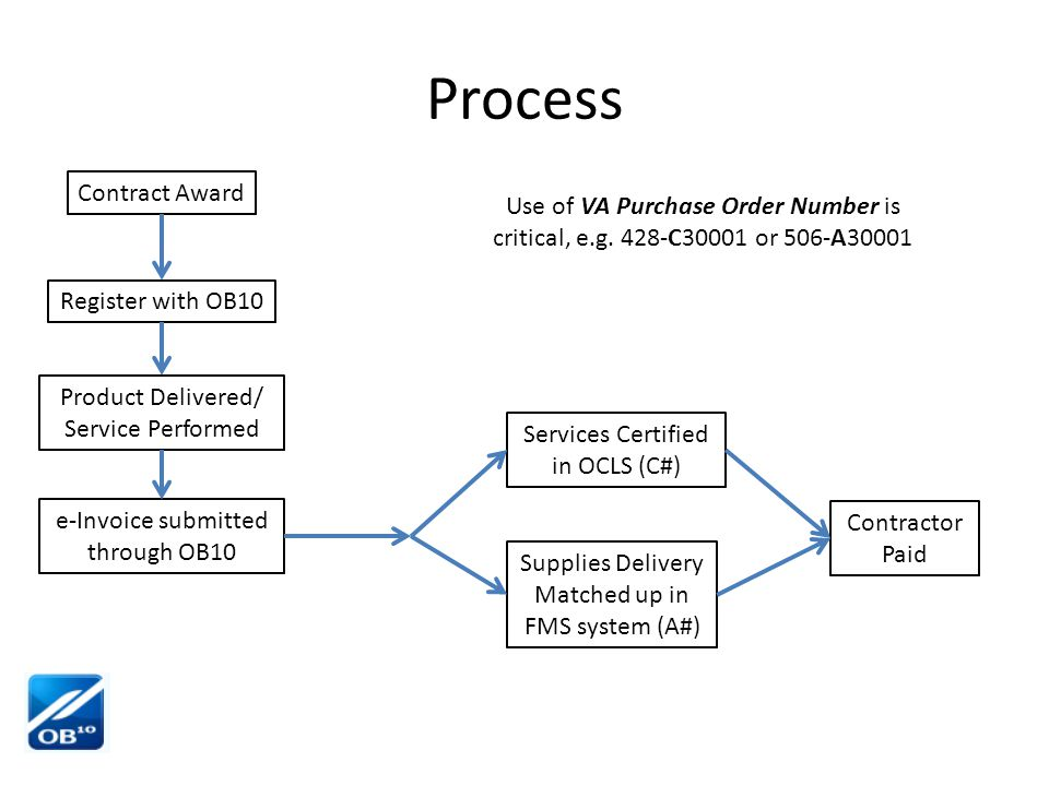 Process Contract Award Register with OB10 Product Delivered/ Service Performed e-Invoice submitted through OB10 Services Certified in OCLS (C#) Supplies Delivery Matched up in FMS system (A#) Contractor Paid Use of VA Purchase Order Number is critical, e.g.