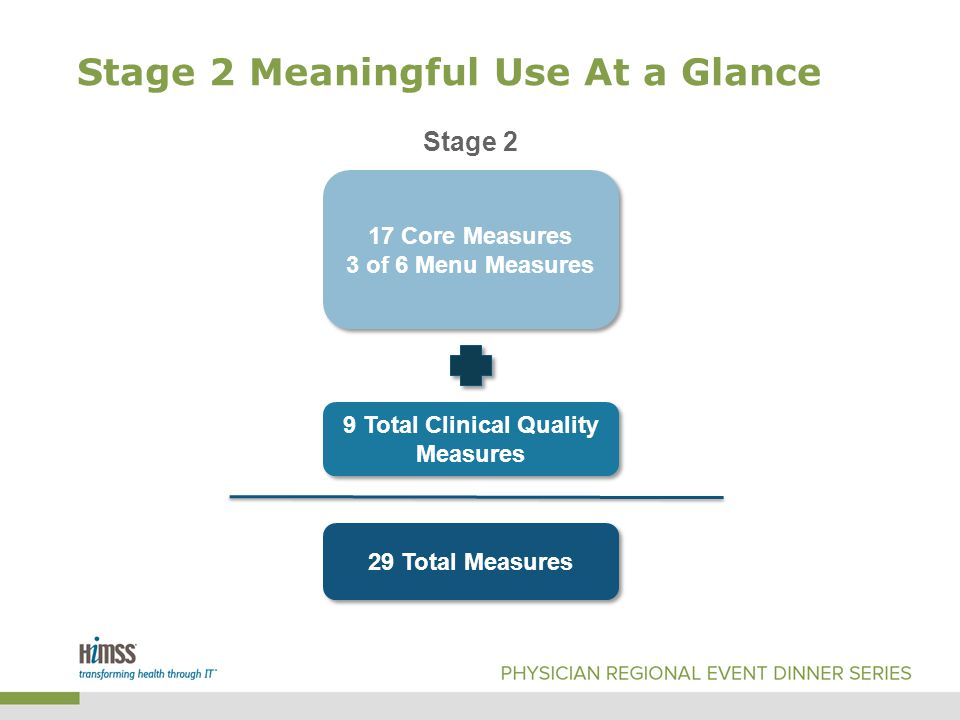 Stage 2 Meaningful Use At a Glance Stage 2 17 Core Measures 3 of 6 Menu Measures 17 Core Measures 3 of 6 Menu Measures 9 Total Clinical Quality Measures 29 Total Measures