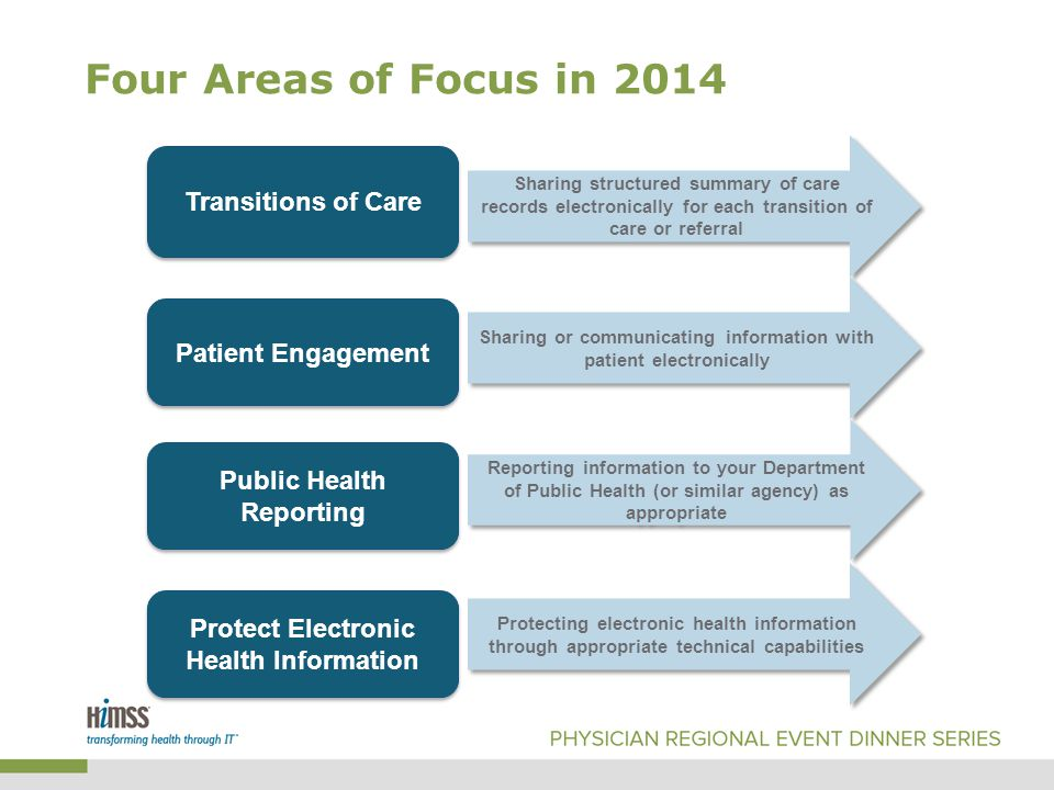Four Areas of Focus in 2014 Transitions of Care Patient Engagement Public Health Reporting Protect Electronic Health Information Sharing structured summary of care records electronically for each transition of care or referral Sharing or communicating information with patient electronically Reporting information to your Department of Public Health (or similar agency) as appropriate Protecting electronic health information through appropriate technical capabilities