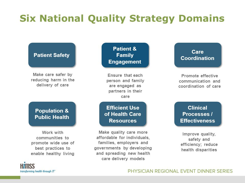 Six National Quality Strategy Domains Patient Safety Patient & Family Engagement Care Coordination Make care safer by reducing harm in the delivery of care Ensure that each person and family are engaged as partners in their care Promote effective communication and coordination of care Population & Public Health Efficient Use of Health Care Resources Clinical Processes / Effectiveness Work with communities to promote wide use of best practices to enable healthy living Make quality care more affordable for individuals, families, employers and governments by developing and spreading new health care delivery models Improve quality, safety and efficiency; reduce health disparities