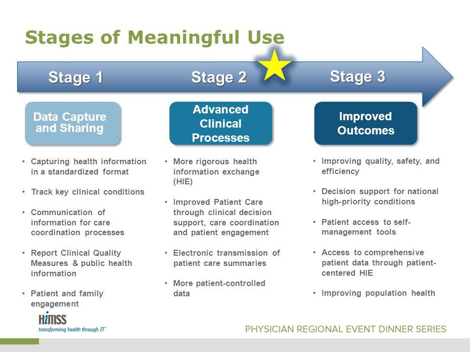 Stages of Meaningful Use Stage 1 Stage 2 Stage 3 Data Capture and Sharing Advanced Clinical Processes Improved Outcomes Capturing health information in a standardized format Track key clinical conditions Communication of information for care coordination processes Report Clinical Quality Measures & public health information Patient and family engagement More rigorous health information exchange (HIE) Improved Patient Care through clinical decision support, care coordination and patient engagement Electronic transmission of patient care summaries More patient-controlled data Improving quality, safety, and efficiency Decision support for national high-priority conditions Patient access to self- management tools Access to comprehensive patient data through patient- centered HIE Improving population health