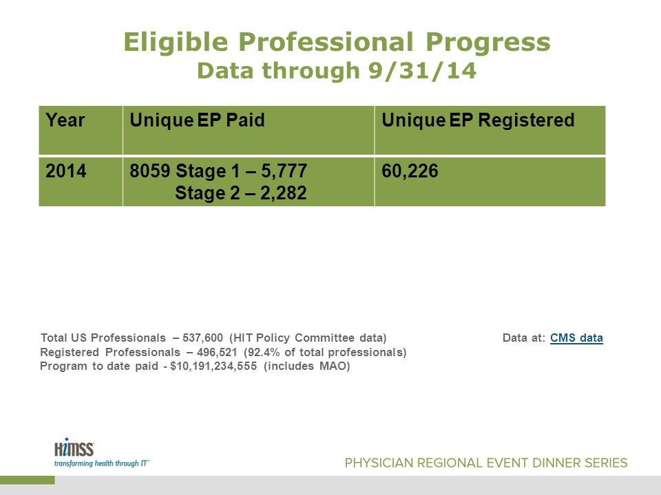 YearUnique EP PaidUnique EP Registered 20148059 Stage 1 – 5,777 Stage 2 – 2,282 60,226 Eligible Professional Progress Data through 9/31/14 Total US Professionals – 537,600 (HIT Policy Committee data)Data at: CMS dataCMS data Registered Professionals – 496,521 (92.4% of total professionals) Program to date paid - $10,191,234,555 (includes MAO)
