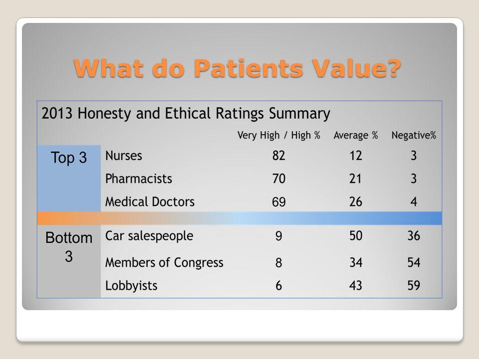 What do Patients Value