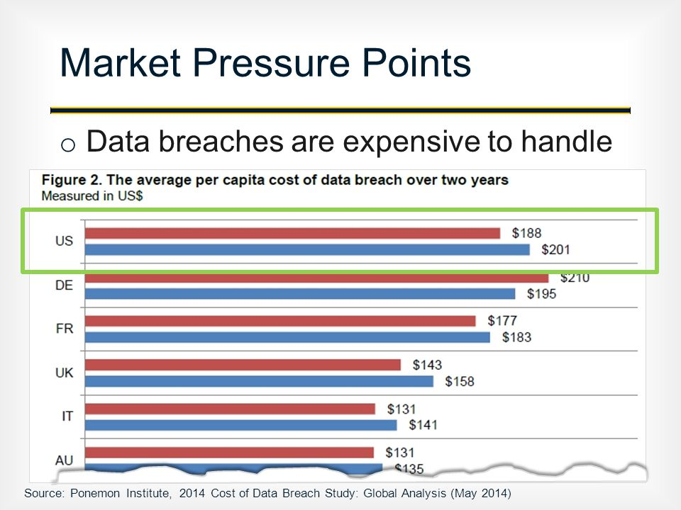 o Data breaches are expensive to handle Market Pressure Points Source: Ponemon Institute, 2014 Cost of Data Breach Study: Global Analysis (May 2014)