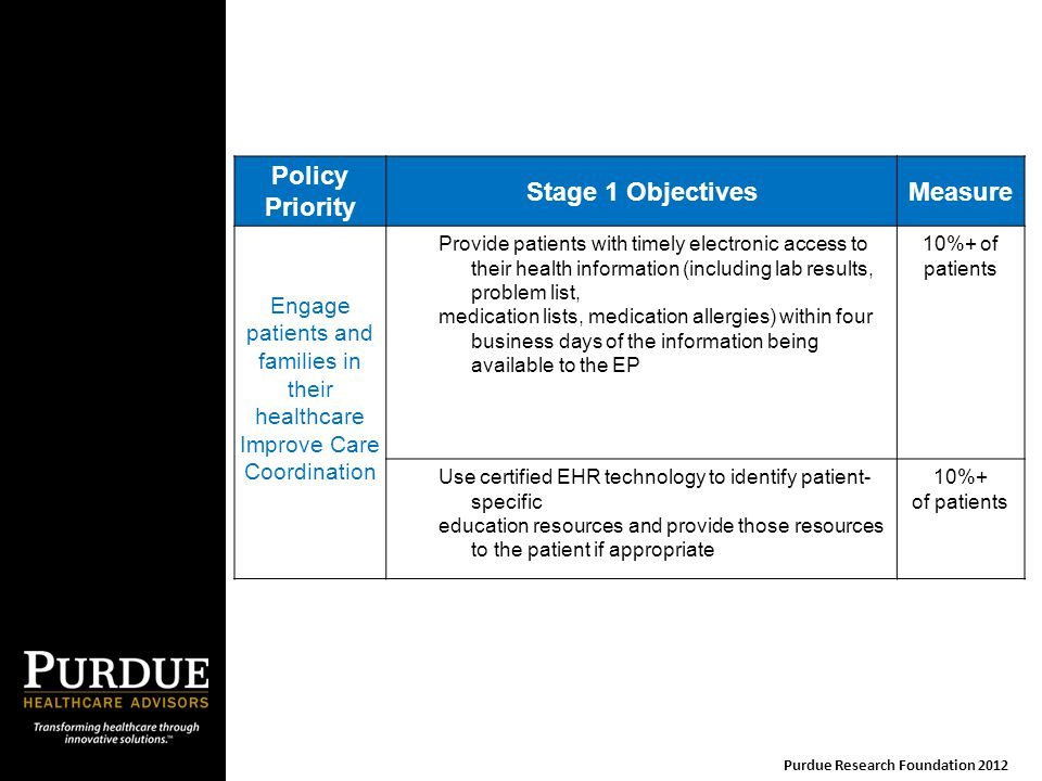 Policy Priority Stage 1 ObjectivesMeasure Engage patients and families in their healthcare Improve Care Coordination Provide patients with timely elec