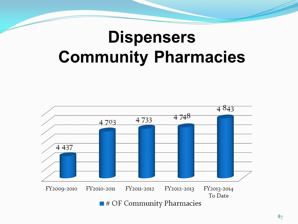 Dispensers Community Pharmacies 87