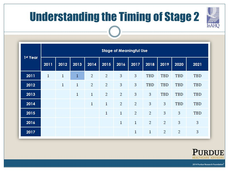 Understanding the Timing of Stage 2