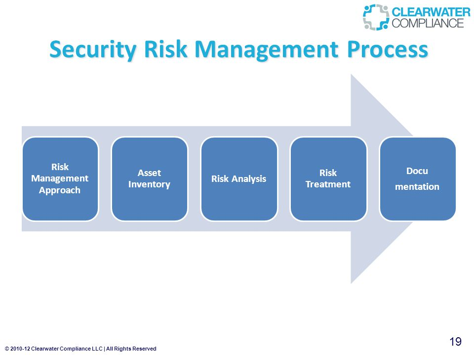 © 2010-12 Clearwater Compliance LLC | All Rights Reserved 19 Risk Management Approach Asset Inventory Risk Analysis Risk Treatment Docu mentation Security Risk Management Process