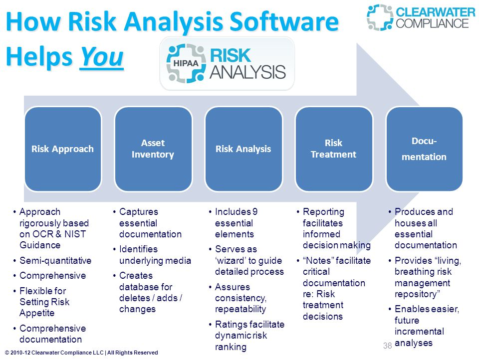 © 2010-12 Clearwater Compliance LLC | All Rights Reserved How Risk Analysis Software Helps You 38 Risk Approach Asset Inventory Risk Analysis Risk Treatment Docu- mentation Produces and houses all essential documentation Provides living, breathing risk management repository Enables easier, future incremental analyses Approach rigorously based on OCR & NIST Guidance Semi-quantitative Comprehensive Flexible for Setting Risk Appetite Comprehensive documentation Captures essential documentation Identifies underlying media Creates database for deletes / adds / changes Includes 9 essential elements Serves as 'wizard' to guide detailed process Assures consistency, repeatability Ratings facilitate dynamic risk ranking Reporting facilitates informed decision making Notes facilitate critical documentation re: Risk treatment decisions