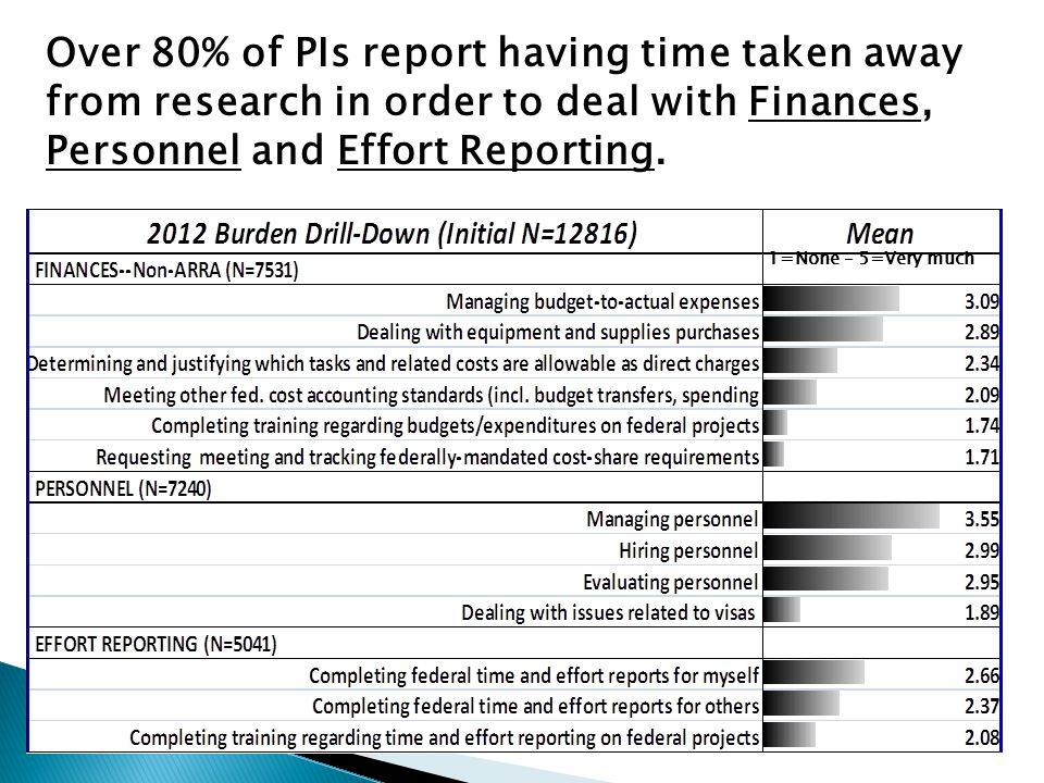 Over 80% of PIs report having time taken away from research in order to deal with Finances, Personnel and Effort Reporting.
