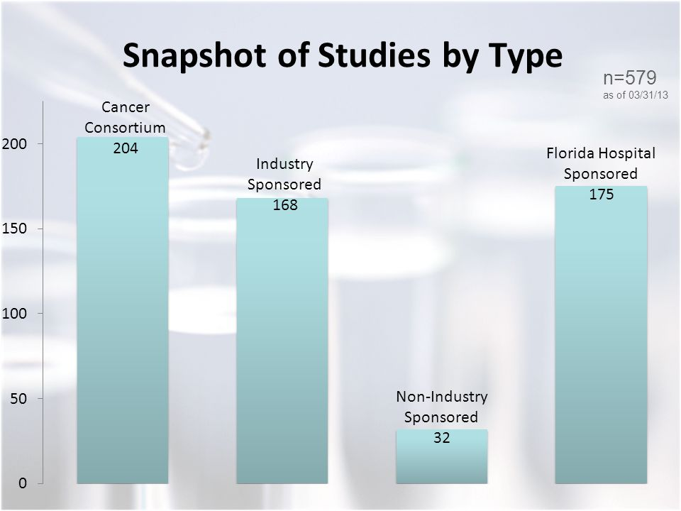 Snapshot of Studies by Type n=579 as of 03/31/13