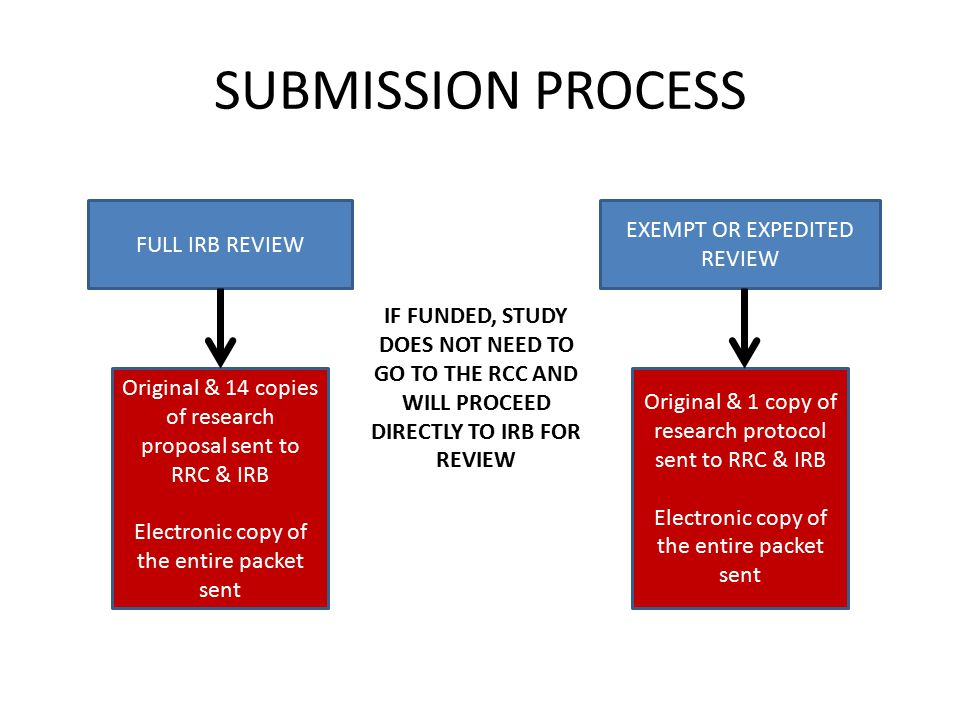 SUBMISSION PROCESS FULL IRB REVIEW EXEMPT OR EXPEDITED REVIEW Original & 14 copies of research proposal sent to RRC & IRB Electronic copy of the entire packet sent Original & 1 copy of research protocol sent to RRC & IRB Electronic copy of the entire packet sent IF FUNDED, STUDY DOES NOT NEED TO GO TO THE RCC AND WILL PROCEED DIRECTLY TO IRB FOR REVIEW