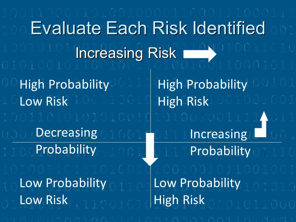 Evaluate Each Risk Identified Increasing Risk High Probability Low Risk High Probability High Risk Decreasing Probability Increasing Probability Low P