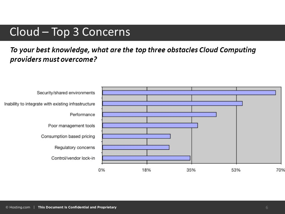 Cloud – Top 3 Concerns 6 To your best knowledge, what are the top three obstacles Cloud Computing providers must overcome
