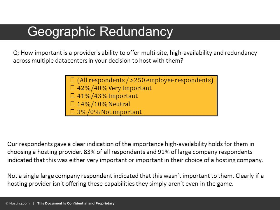Geographic Redundancy  (All respondents / >250 employee respondents)  42%/48% Very Important  41%/43% Important  14%/10% Neutral  3%/0% Not important Q: How important is a provider's ability to offer multi-site, high-availability and redundancy across multiple datacenters in your decision to host with them.