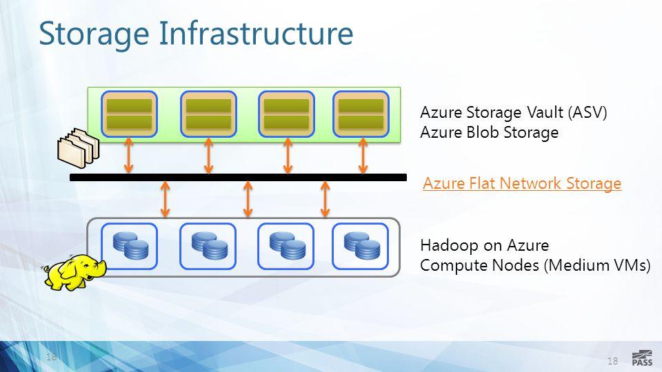 18 Storage Infrastructure 18 Hadoop on Azure Compute Nodes (Medium VMs) Azure Storage Vault (ASV) Azure Blob Storage Azure Flat Network Storage