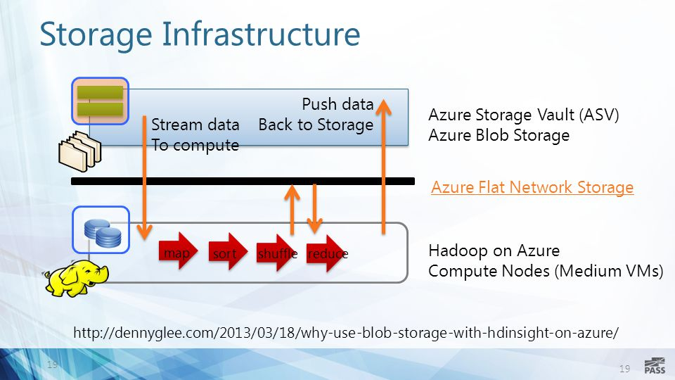 19 Storage Infrastructure 19 Hadoop on Azure Compute Nodes (Medium VMs) Azure Storage Vault (ASV) Azure Blob Storage Azure Flat Network Storage Stream data To compute Push data Back to Storage map sort shufflereduce http://dennyglee.com/2013/03/18/why-use-blob-storage-with-hdinsight-on-azure/
