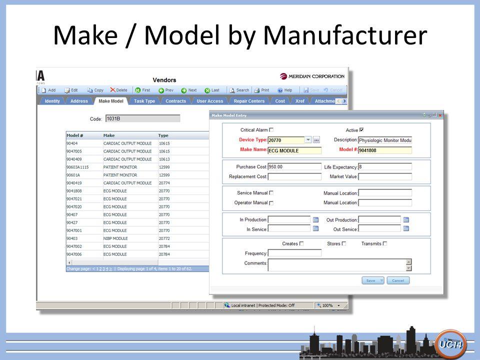 Make / Model by Manufacturer
