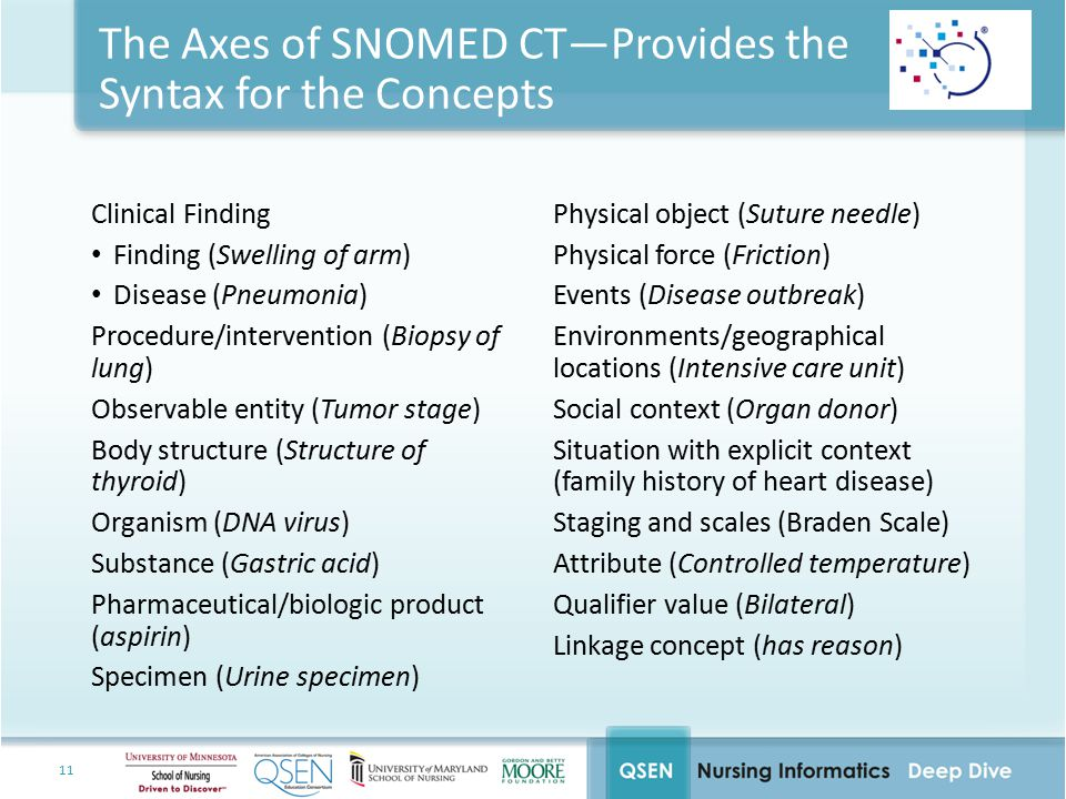 11 The Axes of SNOMED CT—Provides the Syntax for the Concepts Clinical Finding Finding (Swelling of arm) Disease (Pneumonia) Procedure/intervention (B