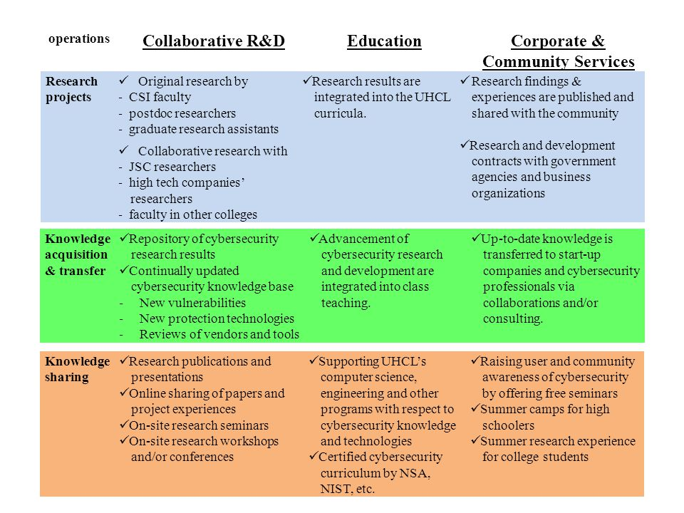 operations Collaborative R&DEducationCorporate & Community Services Research projects  Original research by - CSI faculty - postdoc researchers - gra