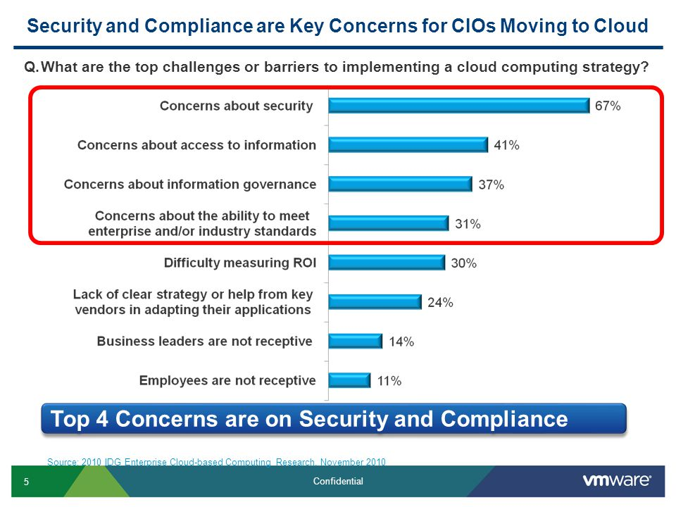 16 Confidential Attaining PCI Compliance – CDE Scope - Finding Connections CDE Non-CDE .