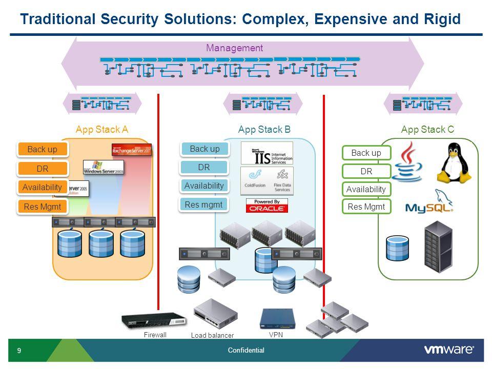 20 Confidential PCI 2.0 Automation