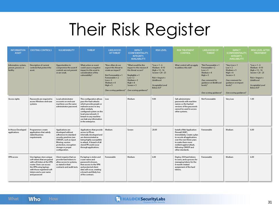 31 Their Risk Register