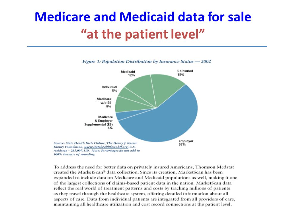 Medicare and Medicaid data for sale at the patient level