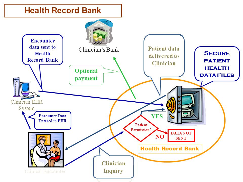 Clinical Encounter Health Record Bank Clinician EHR System Encounter Data Entered in EHR Encounter data sent to Health Record Bank Patient Permission.