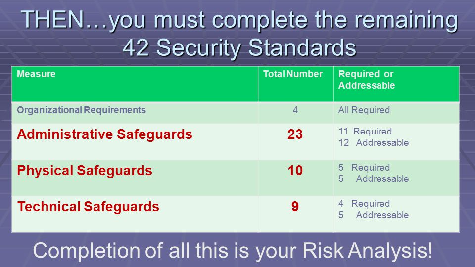 MeasureTotal NumberRequired or Addressable Organizational Requirements4All Required Administrative Safeguards23 11 Required 12Addressable Physical Safeguards10 5 Required 5Addressable Technical Safeguards9 4 Required 5Addressable THEN…you must complete the remaining 42 Security Standards Completion of all this is your Risk Analysis!