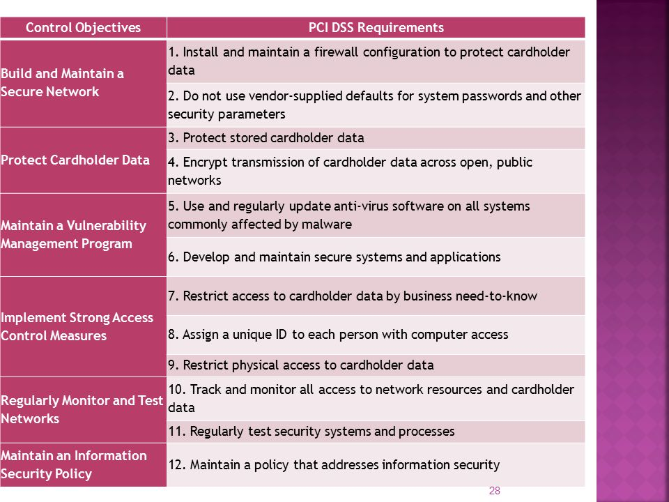 Control ObjectivesPCI DSS Requirements Build and Maintain a Secure Network 1.