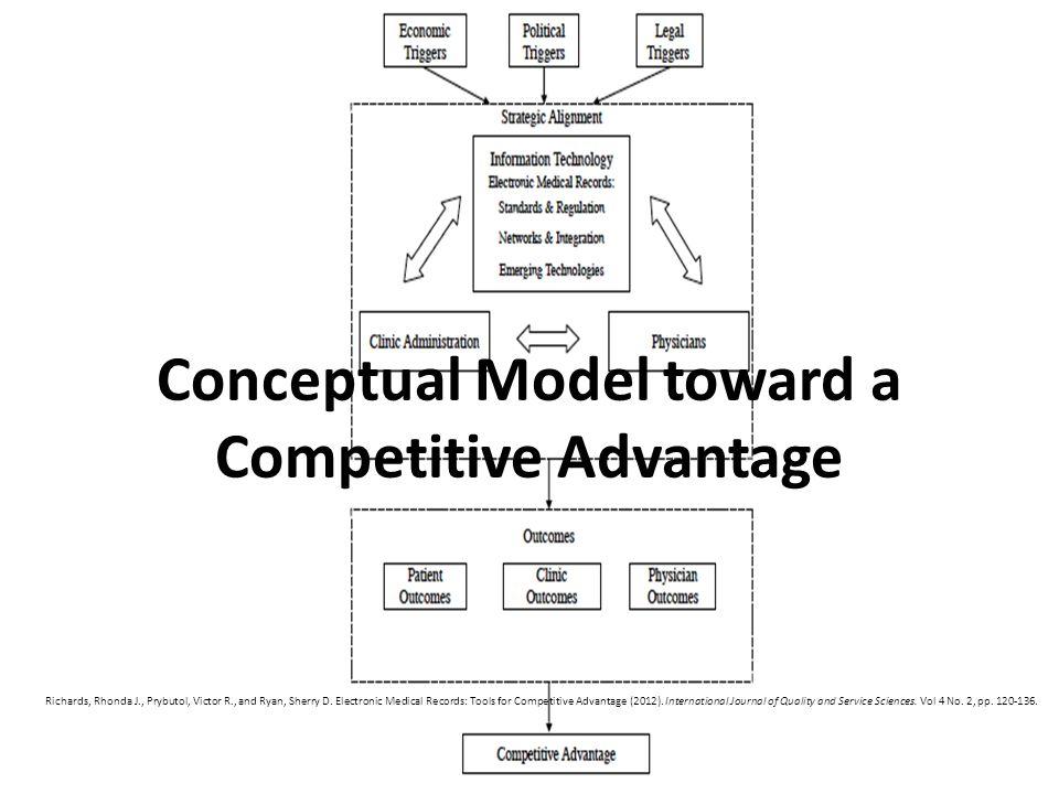 Conceptual Model toward a Competitive Advantage Richards, Rhonda J., Prybutol, Victor R., and Ryan, Sherry D.