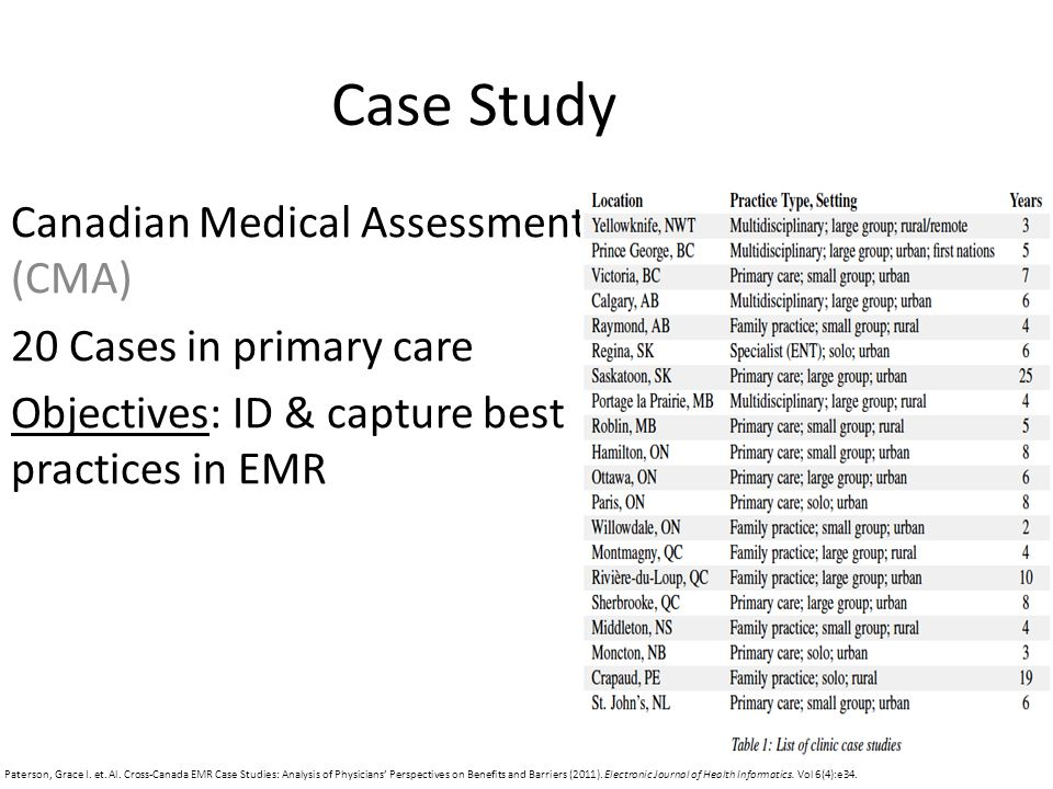 Case Study Canadian Medical Assessment (CMA) 20 Cases in primary care Objectives: ID & capture best practices in EMR Paterson, Grace I.