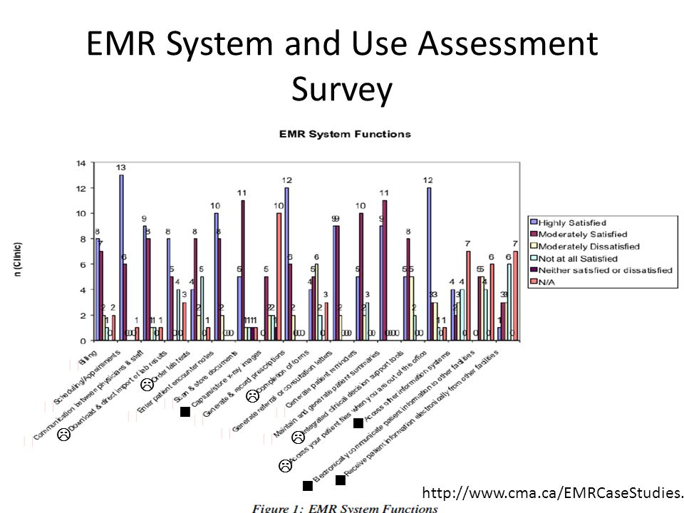 EMR System and Use Assessment Survey ★ ★ ★ ★ ★ ★ ★ ★ ★      http://www.cma.ca/EMRCaseStudies.