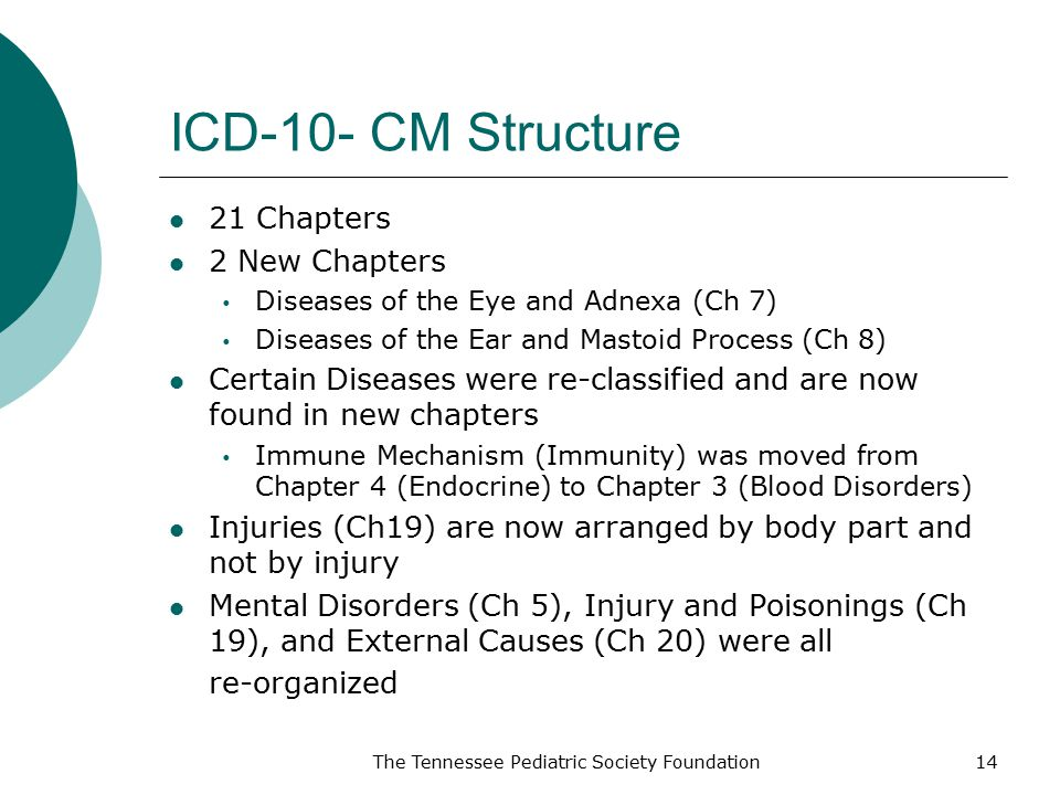 ICD-10- CM Structure 21 Chapters 2 New Chapters  Diseases of the Eye and Adnexa (Ch 7)  Diseases of the Ear and Mastoid Process (Ch 8) Certain Diseases were re-classified and are now found in new chapters  Immune Mechanism (Immunity) was moved from Chapter 4 (Endocrine) to Chapter 3 (Blood Disorders) Injuries (Ch19) are now arranged by body part and not by injury Mental Disorders (Ch 5), Injury and Poisonings (Ch 19), and External Causes (Ch 20) were all re-organized The Tennessee Pediatric Society Foundation14