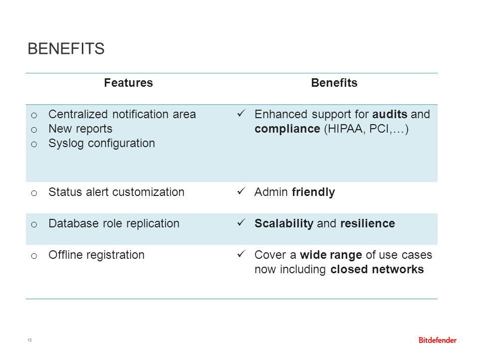 BENEFITS 13 FeaturesBenefits o Centralized notification area o New reports o Syslog configuration Enhanced support for audits and compliance (HIPAA, P