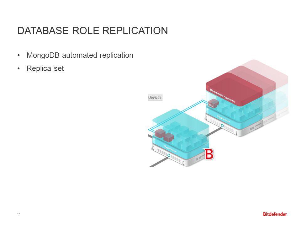 DATABASE ROLE REPLICATION 17 MongoDB automated replication Replica set