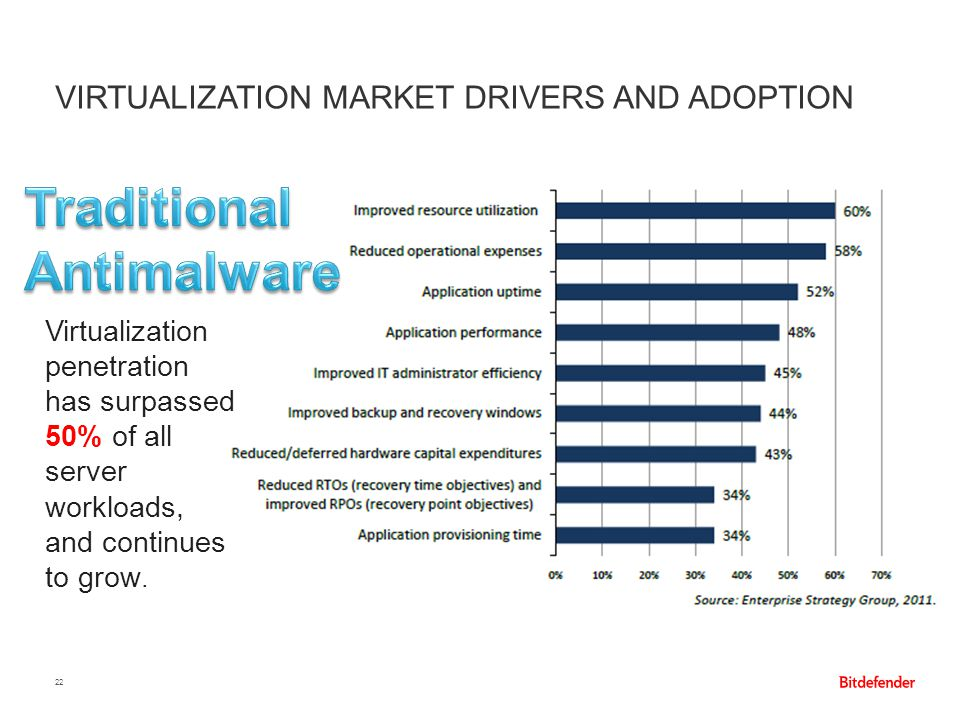 VIRTUALIZATION MARKET DRIVERS AND ADOPTION 22 Virtualization penetration has surpassed 50% of all server workloads, and continues to grow.