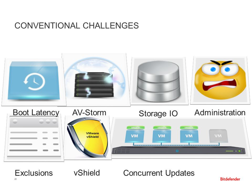 CONVENTIONAL CHALLENGES 25 AV-Storm Concurrent Updates Storage IO Exclusions Boot Latency vShield Administration