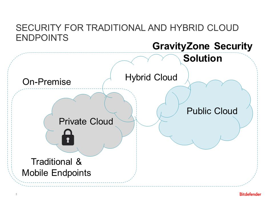 SECURITY FOR TRADITIONAL AND HYBRID CLOUD ENDPOINTS 3 Public Cloud On-Premise Hybrid Cloud Traditional & Mobile Endpoints Private Cloud GravityZone Se