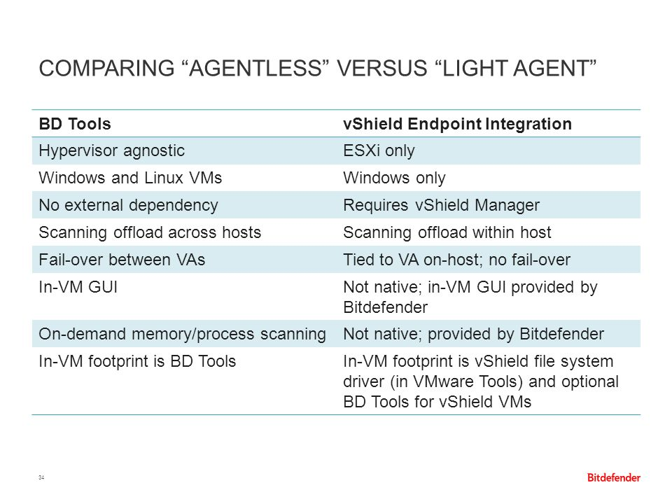 """COMPARING """"AGENTLESS"""" VERSUS """"LIGHT AGENT"""" 34 BD ToolsvShield Endpoint Integration Hypervisor agnosticESXi only Windows and Linux VMsWindows only No e"""