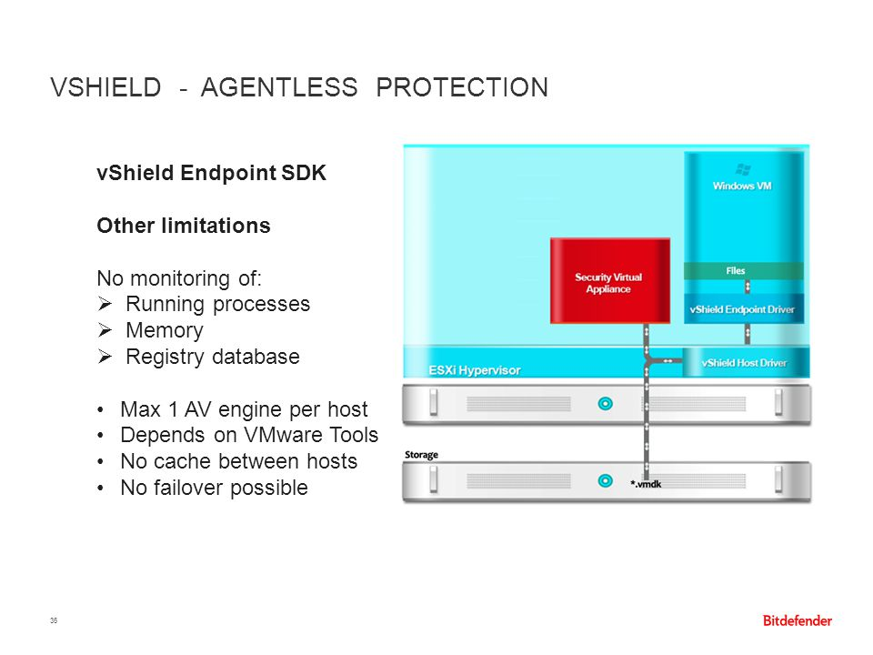 VSHIELD - AGENTLESS PROTECTION 36 vShield Endpoint SDK Other limitations No monitoring of:  Running processes  Memory  Registry database Max 1 AV e